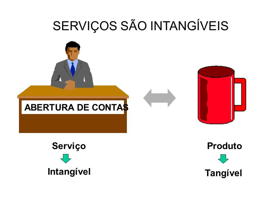 SERVIÇOS SÃO INTANGÍVEIS ABERTURA DE CONTAS ServiçoProduto Intangível Tangível