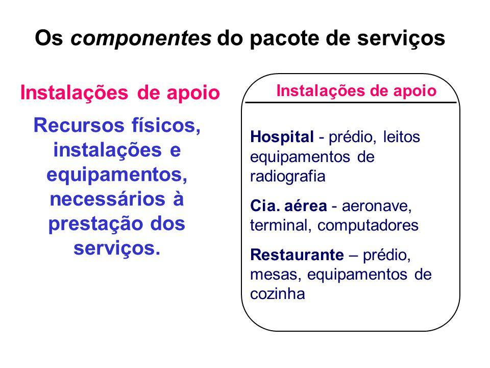 Recursos físicos, instalações e equipamentos, necessários à prestação dos serviços.