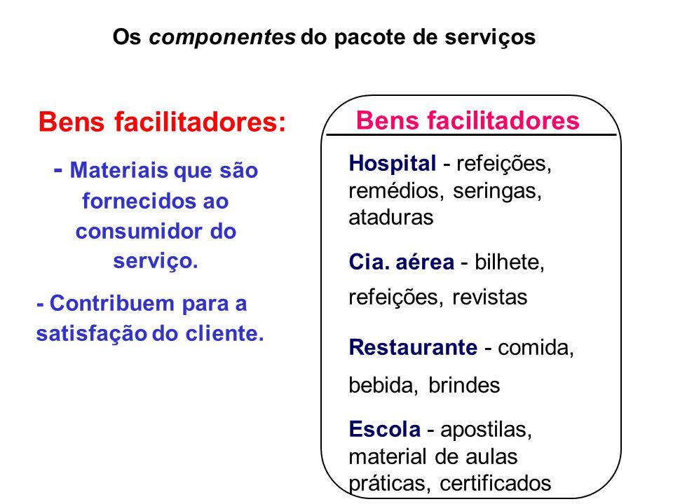 Bens facilitadores Hospital - refeições, remédios, seringas, ataduras Cia.