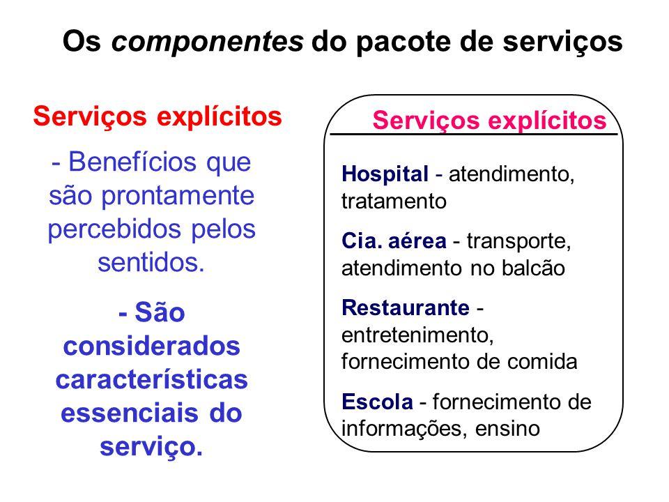 Serviços explícitos Hospital - atendimento, tratamento Cia.