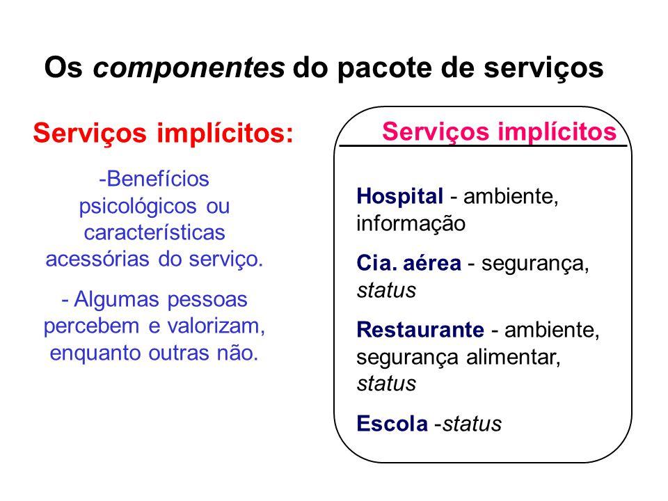 Serviços implícitos Hospital - ambiente, informação Cia.