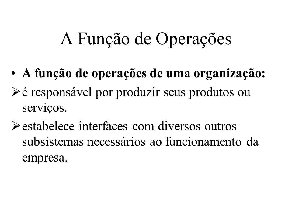Interfaces da função de operações Operações Projeto Distribuição Controladoria ManutençãoSuprimentos Planejamento e Controle Recursos Humanos Marketing Finanças