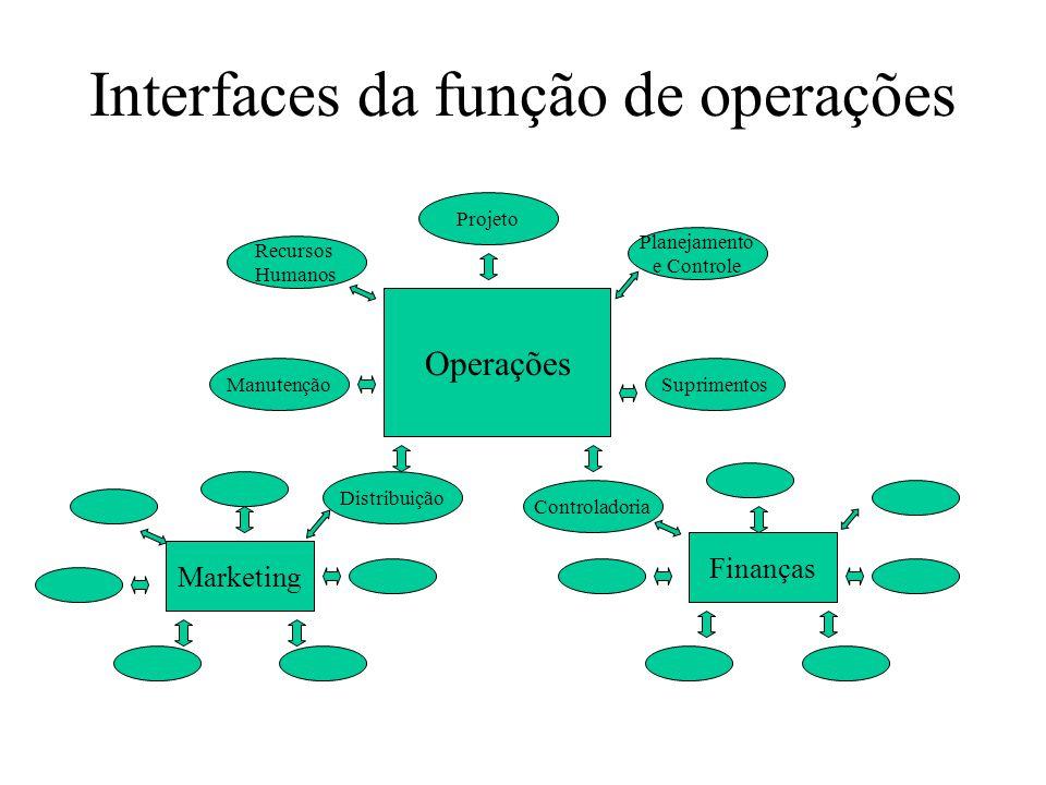 A interface com a função de marketing Marketing Operações Expectativa do serviço a ser prestado Avaliação do serviço Pelo cliente Percepção do serviço prestado