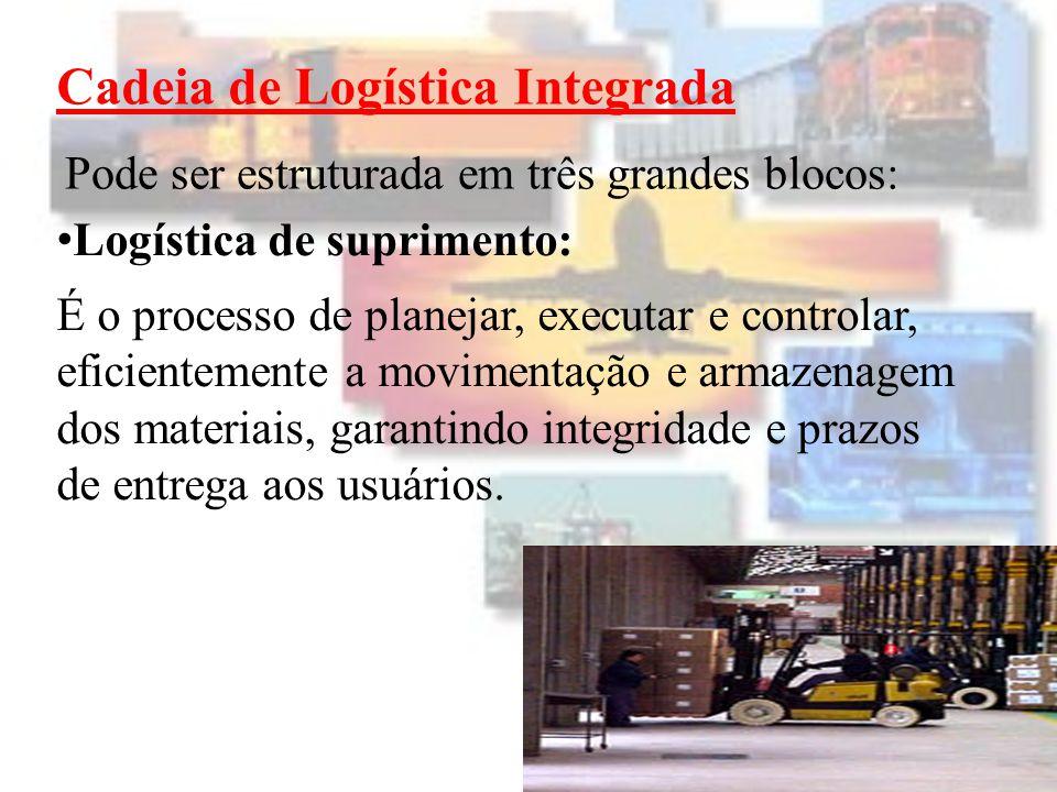 Cadeia de Logística Integrada Pode ser estruturada em três grandes blocos: Logística de suprimento: Para muitas organizações, existe pouco interesse nas atividades logística de suprimento.