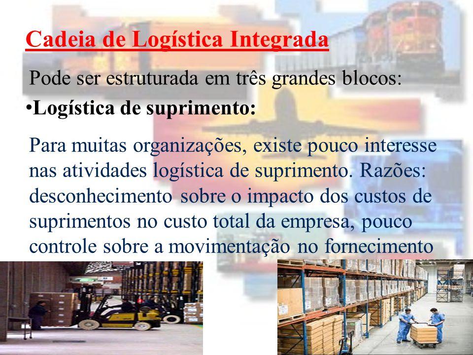 Cadeia de Logística Integrada Logística de produção: A estratégia de produção é baseada na demanda, ou seja, nas necessidades do cliente.