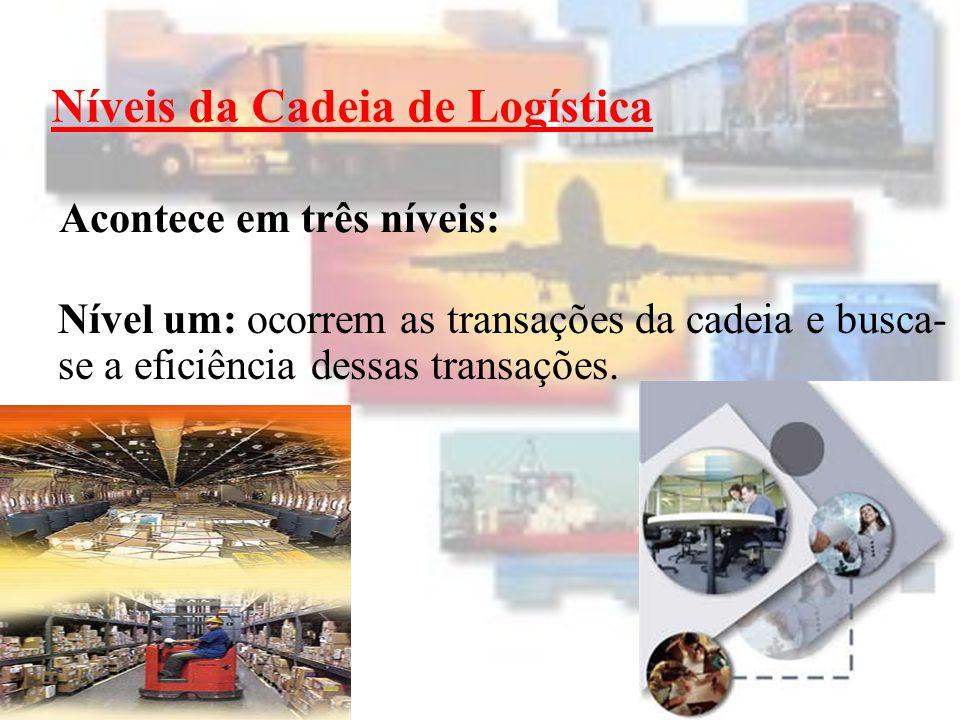 Níveis da Cadeia de Logística Nível dois: ocorrem os processos da cadeia e busca-se a integração dos processos.