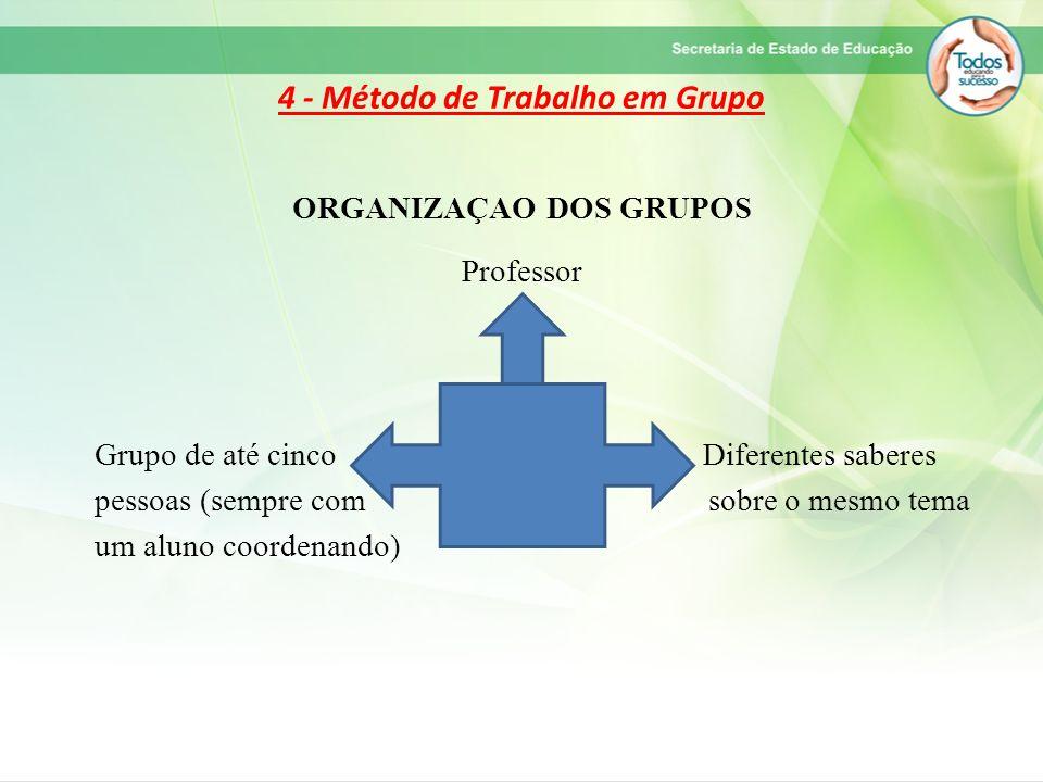 4 - Método de Trabalho em Grupo ORGANIZAÇAO DOS GRUPOS Professor Grupo de até cinco Diferentes saberes pessoas (sempre com sobre o mesmo tema um aluno