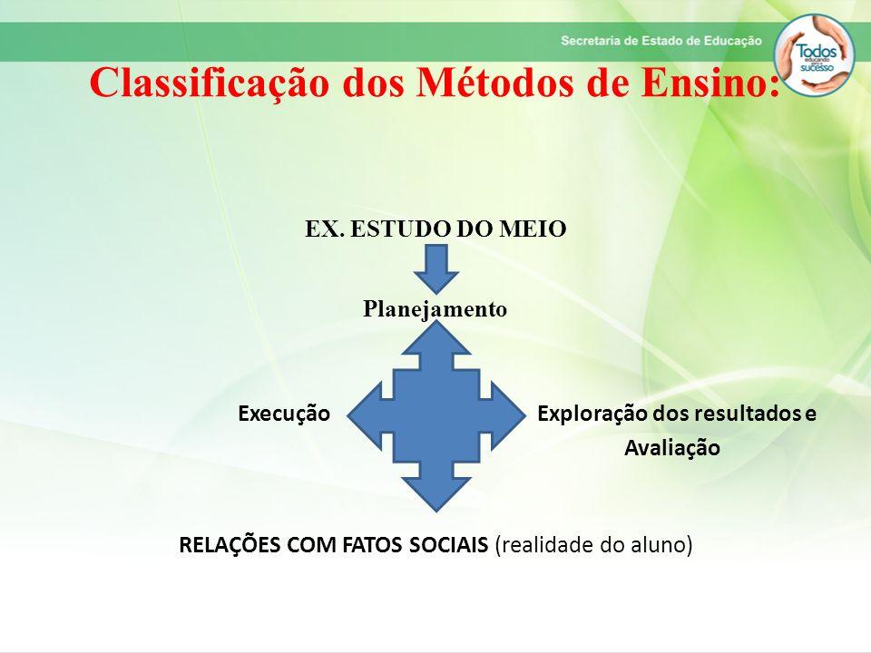 Classificação dos Métodos de Ensino: EX. ESTUDO DO MEIO Planejamento Execução Exploração dos resultados e Avaliação RELAÇÕES COM FATOS SOCIAIS (realid
