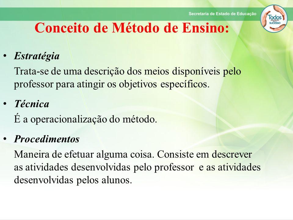 Conceito de Método de Ensino: Estratégia Trata-se de uma descrição dos meios disponíveis pelo professor para atingir os objetivos específicos. Técnica