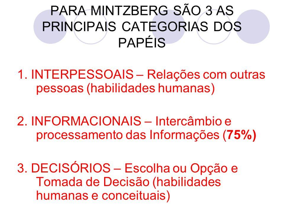 PARA MINTZBERG SÃO 3 AS PRINCIPAIS CATEGORIAS DOS PAPÉIS 1. INTERPESSOAIS – Relações com outras pessoas (habilidades humanas) 2. INFORMACIONAIS – Inte