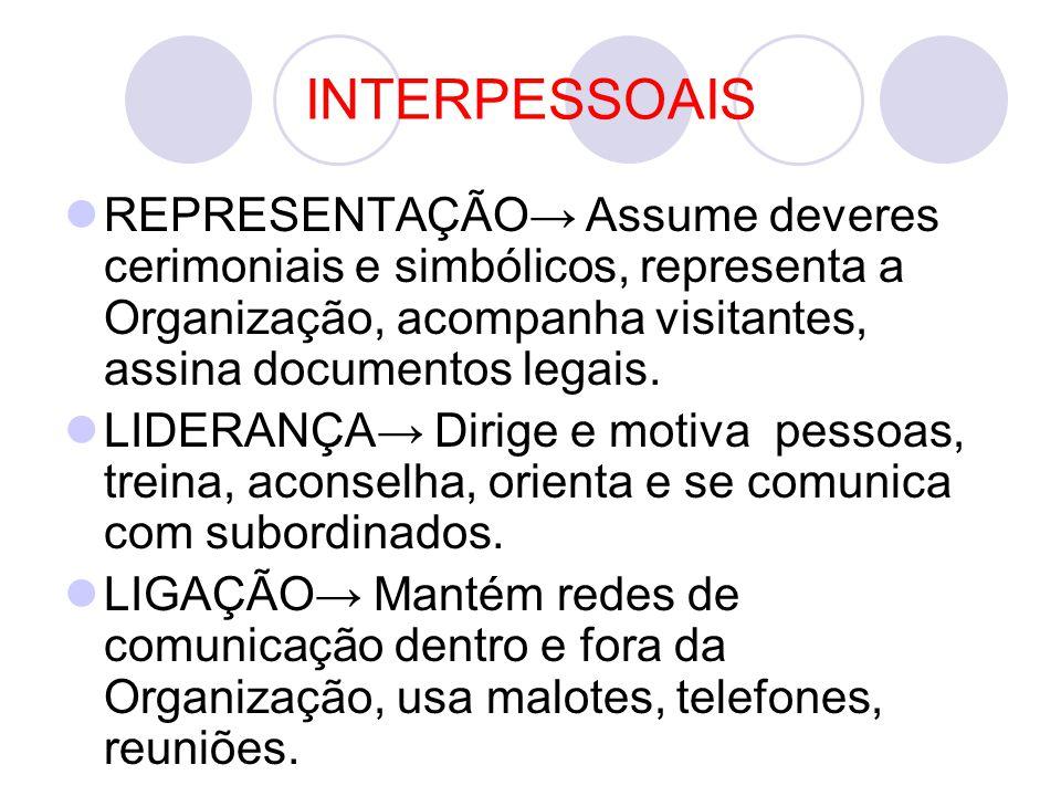 INTERPESSOAIS REPRESENTAÇÃO→ Assume deveres cerimoniais e simbólicos, representa a Organização, acompanha visitantes, assina documentos legais. LIDERA