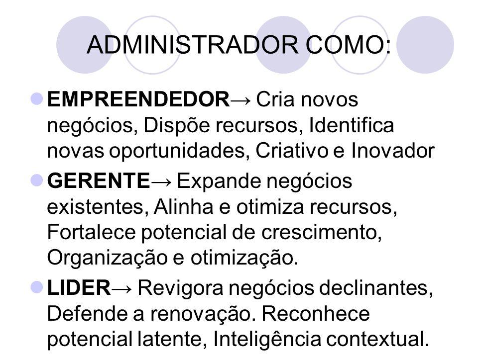 ADMINISTRADOR COMO: EMPREENDEDOR→ Cria novos negócios, Dispõe recursos, Identifica novas oportunidades, Criativo e Inovador GERENTE→ Expande negócios