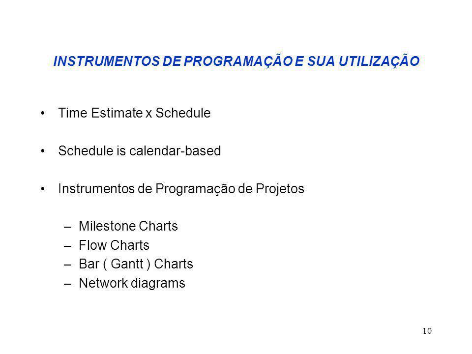10 INSTRUMENTOS DE PROGRAMAÇÃO E SUA UTILIZAÇÃO Time Estimate x Schedule Schedule is calendar-based Instrumentos de Programação de Projetos –Milestone Charts –Flow Charts –Bar ( Gantt ) Charts –Network diagrams
