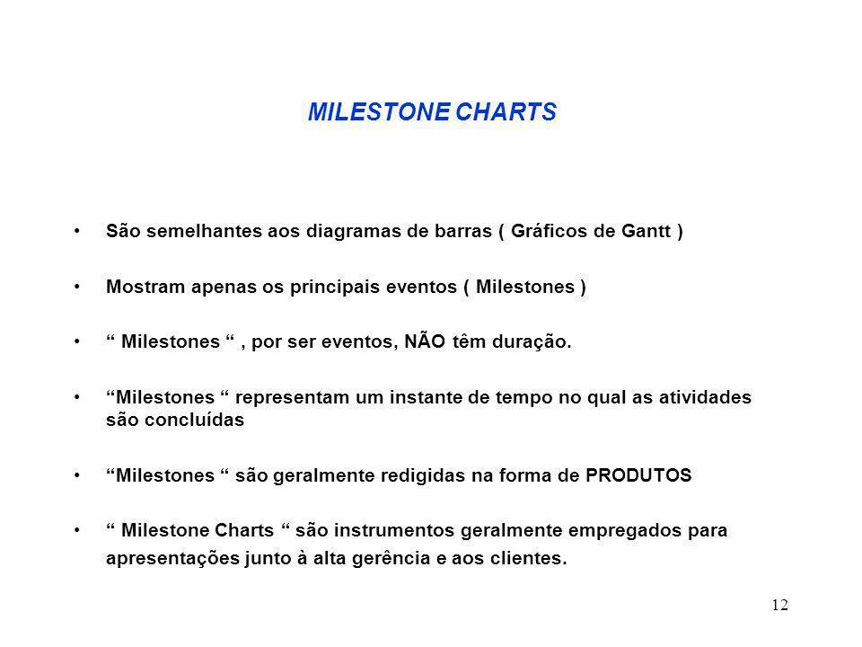 12 MILESTONE CHARTS São semelhantes aos diagramas de barras ( Gráficos de Gantt ) Mostram apenas os principais eventos ( Milestones ) Milestones , por ser eventos, NÃO têm duração.