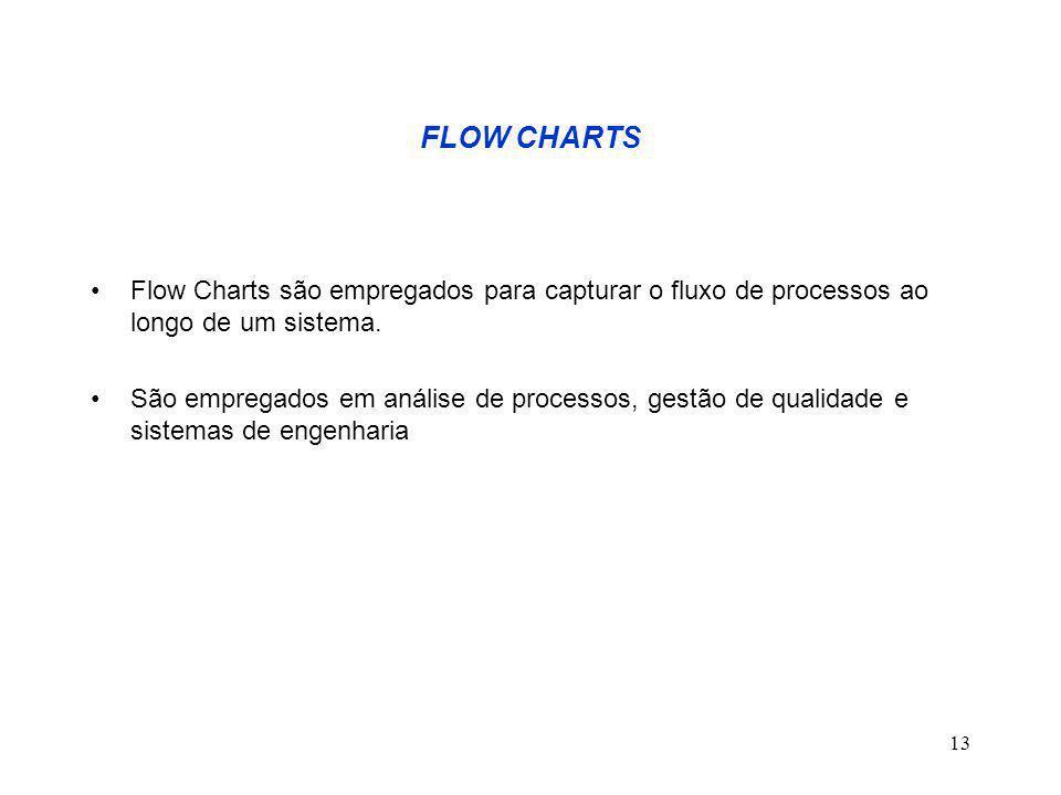 13 FLOW CHARTS Flow Charts são empregados para capturar o fluxo de processos ao longo de um sistema. São empregados em análise de processos, gestão de