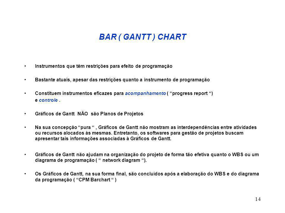 14 BAR ( GANTT ) CHART Instrumentos que têm restrições para efeito de programação Bastante atuais, apesar das restrições quanto a instrumento de progr