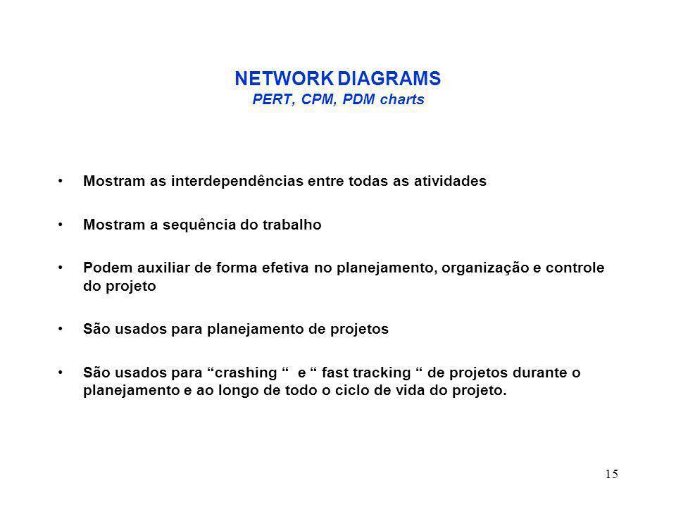 16 NETWORK DIAGRAM O NETWORK DIAGRAM ( Diagrama Lógico ) mostra COMO as atividades do projeto deverão fluir do início ao fim.