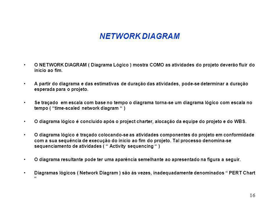 16 NETWORK DIAGRAM O NETWORK DIAGRAM ( Diagrama Lógico ) mostra COMO as atividades do projeto deverão fluir do início ao fim. A partir do diagrama e d
