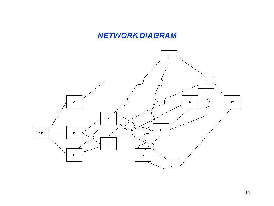 17 NETWORK DIAGRAM