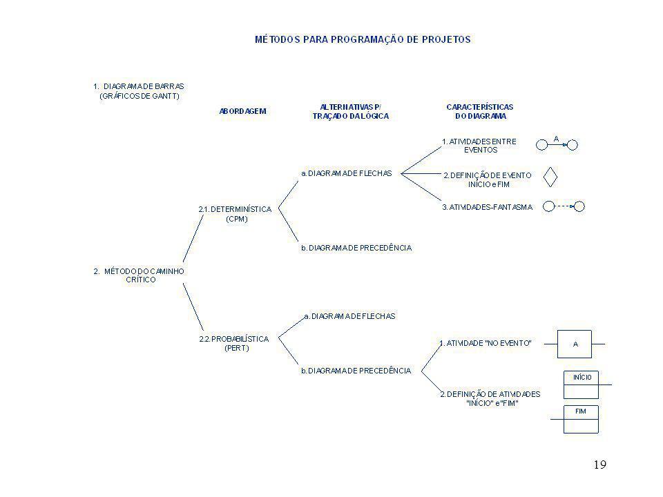 20 MÉTODOS PARA DESENHAR NETWORK DIAGRAMS ACTIVITY-ON-NODE ( AON ) or PRECEDENCE DIAGRAMMING METHOD ( PDM ) ACTIVITY-ON-ARROW ( AOA ), ACTIVITY- ON - LINE, or ARROW DIAGRAMMING METHOD ( ADM )