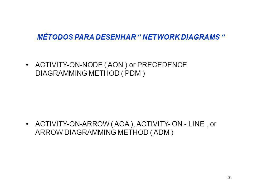 "20 MÉTODOS PARA DESENHAR "" NETWORK DIAGRAMS "" ACTIVITY-ON-NODE ( AON ) or PRECEDENCE DIAGRAMMING METHOD ( PDM ) ACTIVITY-ON-ARROW ( AOA ), ACTIVITY- O"