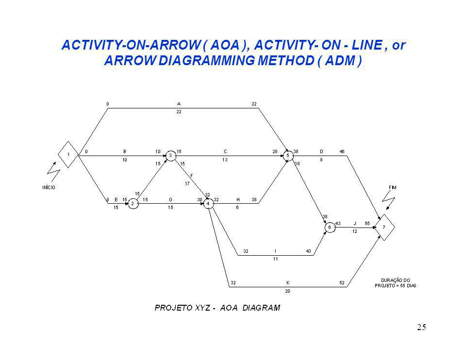 25 ACTIVITY-ON-ARROW ( AOA ), ACTIVITY- ON - LINE, or ARROW DIAGRAMMING METHOD ( ADM )