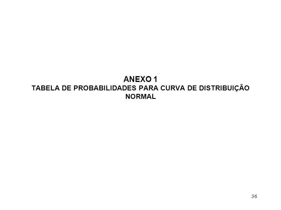 36 ANEXO 1 TABELA DE PROBABILIDADES PARA CURVA DE DISTRIBUIÇÃO NORMAL