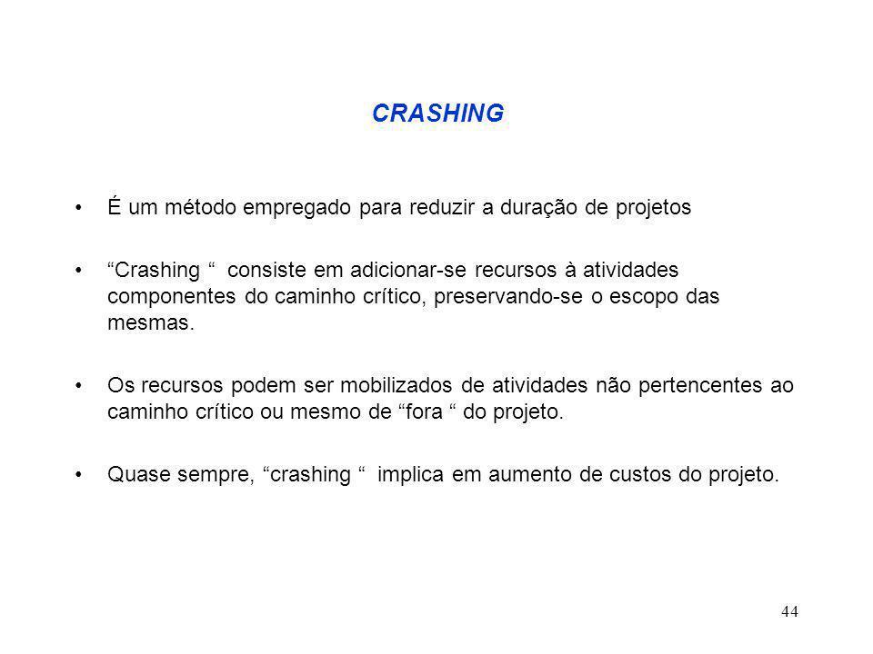 44 CRASHING É um método empregado para reduzir a duração de projetos Crashing consiste em adicionar-se recursos à atividades componentes do caminho crítico, preservando-se o escopo das mesmas.