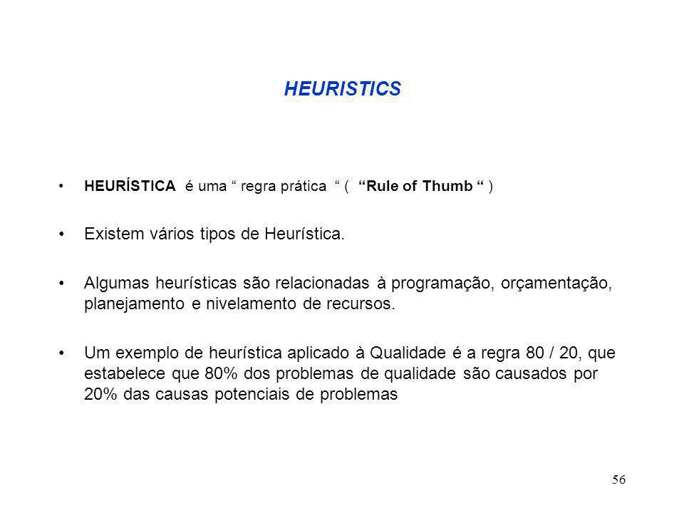 56 HEURISTICS HEURÍSTICA é uma regra prática ( Rule of Thumb ) Existem vários tipos de Heurística.