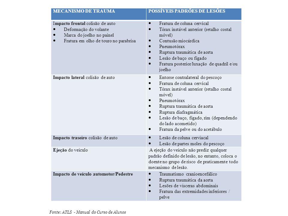 Fonte: ATLS - Manual do Curso de Alunos MECANISMO DE TRAUMAPOSSÍVEIS PADRÕES DE LESÕES Impacto frontal colisão de auto  Deformação do volante  Marca