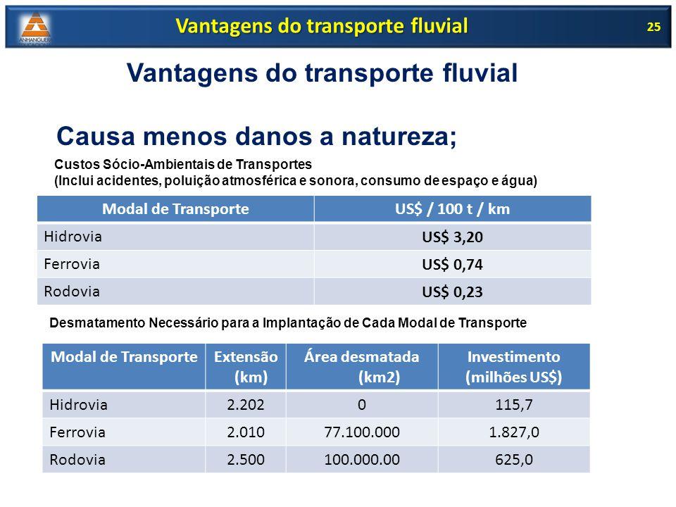 25 Vantagens do transporte fluvial Modal de TransporteExtensão (km) Área desmatada (km2) Investimento (milhões US$) Hidrovia2.2020115,7 Ferrovia2.0107