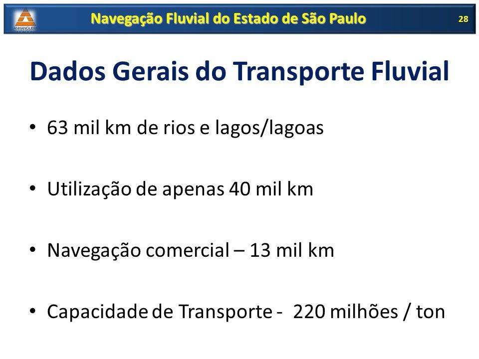 Dados Gerais do Transporte Fluvial 63 mil km de rios e lagos/lagoas Utilização de apenas 40 mil km Navegação comercial – 13 mil km Capacidade de Trans