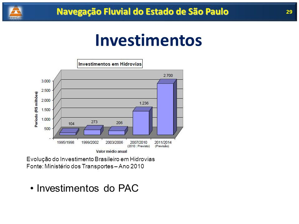 Investimentos 29 Evolução do Investimento Brasileiro em Hidrovias Fonte: Ministério dos Transportes – Ano 2010 Investimentos do PAC Navegação Fluvial