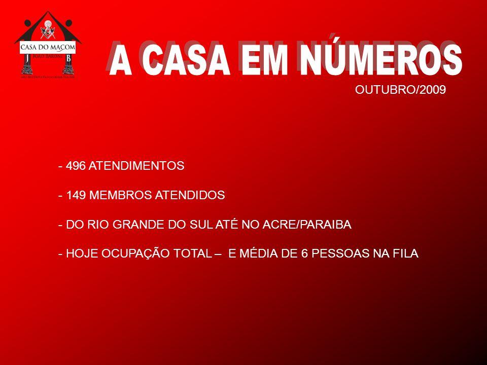 - 496 ATENDIMENTOS - 149 MEMBROS ATENDIDOS - DO RIO GRANDE DO SUL ATÉ NO ACRE/PARAIBA - HOJE OCUPAÇÃO TOTAL – E MÉDIA DE 6 PESSOAS NA FILA OUTUBRO/2009