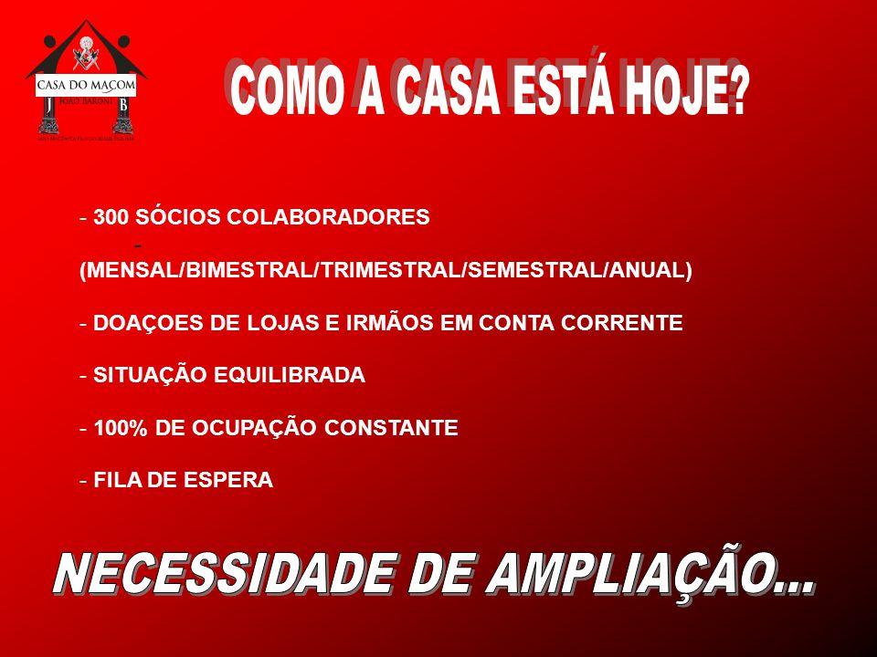 - - 300 SÓCIOS COLABORADORES (MENSAL/BIMESTRAL/TRIMESTRAL/SEMESTRAL/ANUAL) - DOAÇOES DE LOJAS E IRMÃOS EM CONTA CORRENTE - SITUAÇÃO EQUILIBRADA - 100% DE OCUPAÇÃO CONSTANTE - FILA DE ESPERA