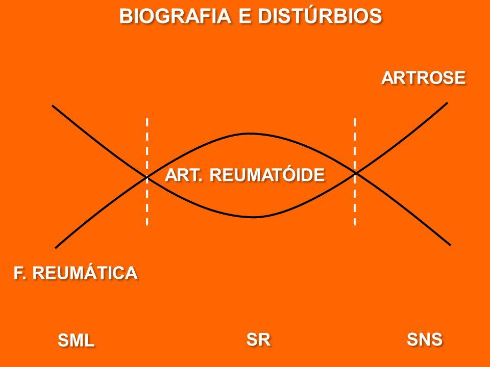 BIOGRAFIA E DISTÚRBIOS F. REUMÁTICA ART. REUMATÓIDE ARTROSE SML SR SNS