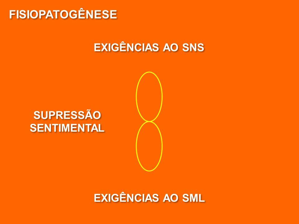 FISIOPATOGÊNESE SUPRESSÃO SENTIMENTAL SUPRESSÃO SENTIMENTAL EXIGÊNCIAS AO SML EXIGÊNCIAS AO SNS