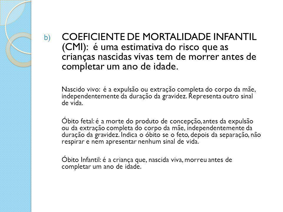 O coeficiente de mortalidade infantil pode ainda ser dividido em: - Coeficiente de mortalidade neonatal  óbito de 0 a 27 dias após nascimento, em relação ao total de nascidos vivos (por 1000) - Coeficiente de mortalidade pós-neonatal ou infantil tardia  óbito de 28 dias a 364 dias após nascimento, em relação ao total de nascidos vivos (por 1000)