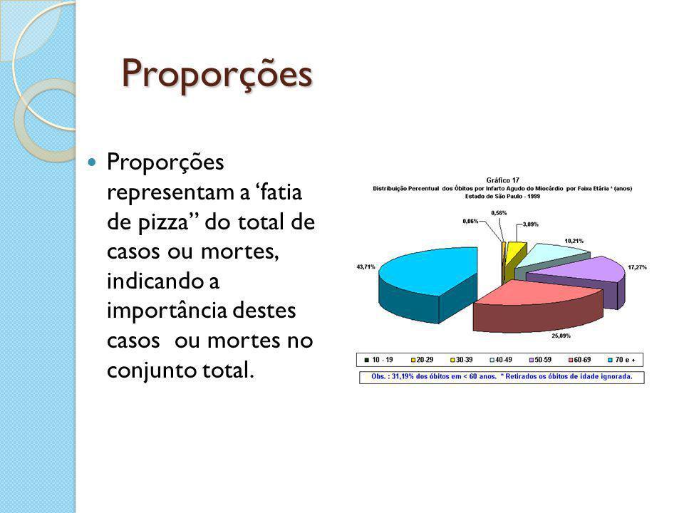 """Proporções Proporções representam a 'fatia de pizza"""" do total de casos ou mortes, indicando a importância destes casos ou mortes no conjunto total."""