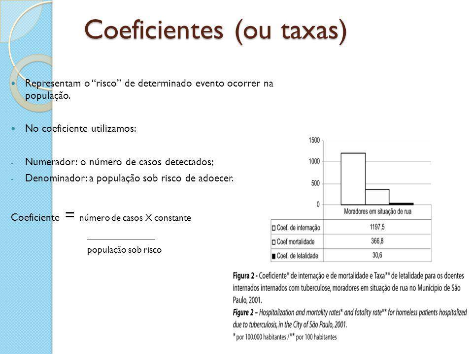 """Coeficientes (ou taxas) Representam o """"risco"""" de determinado evento ocorrer na população. No coeficiente utilizamos: - Numerador: o número de casos de"""