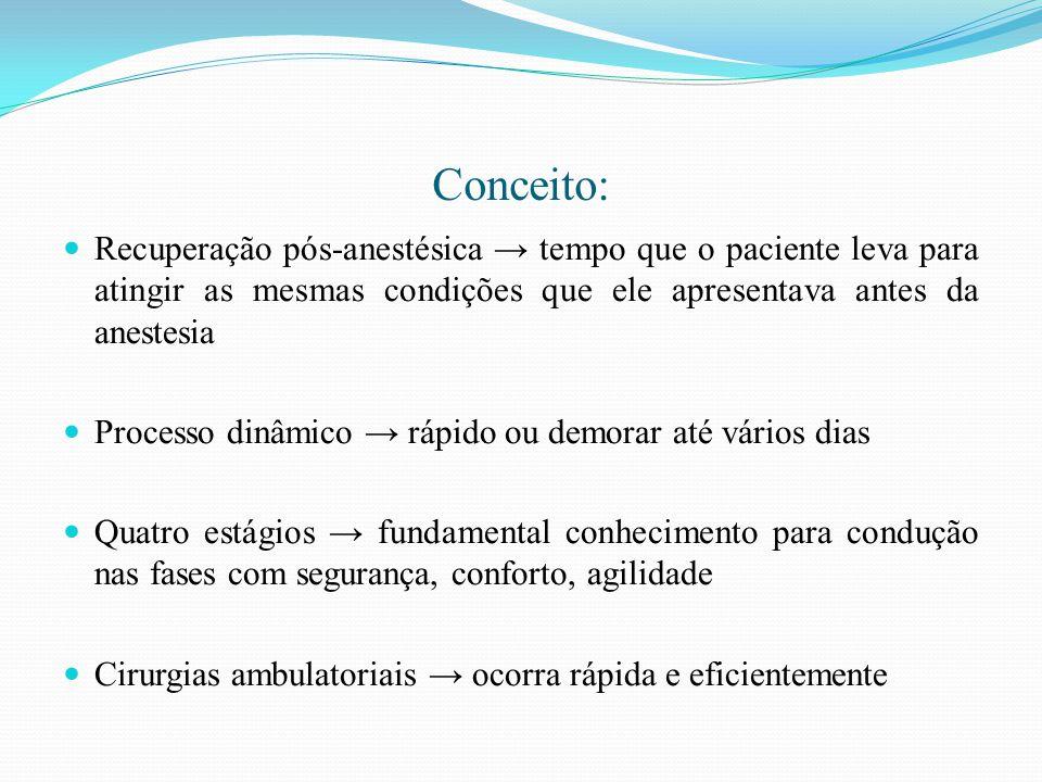Conceito: Recuperação pós-anestésica → tempo que o paciente leva para atingir as mesmas condições que ele apresentava antes da anestesia Processo dinâ