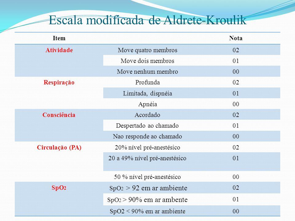 Escala modificada de Aldrete-Kroulik ItemNota AtividadeMove quatro membros02 Move dois membros01 Move nenhum membro00 RespiraçãoProfunda02 Limitada, d