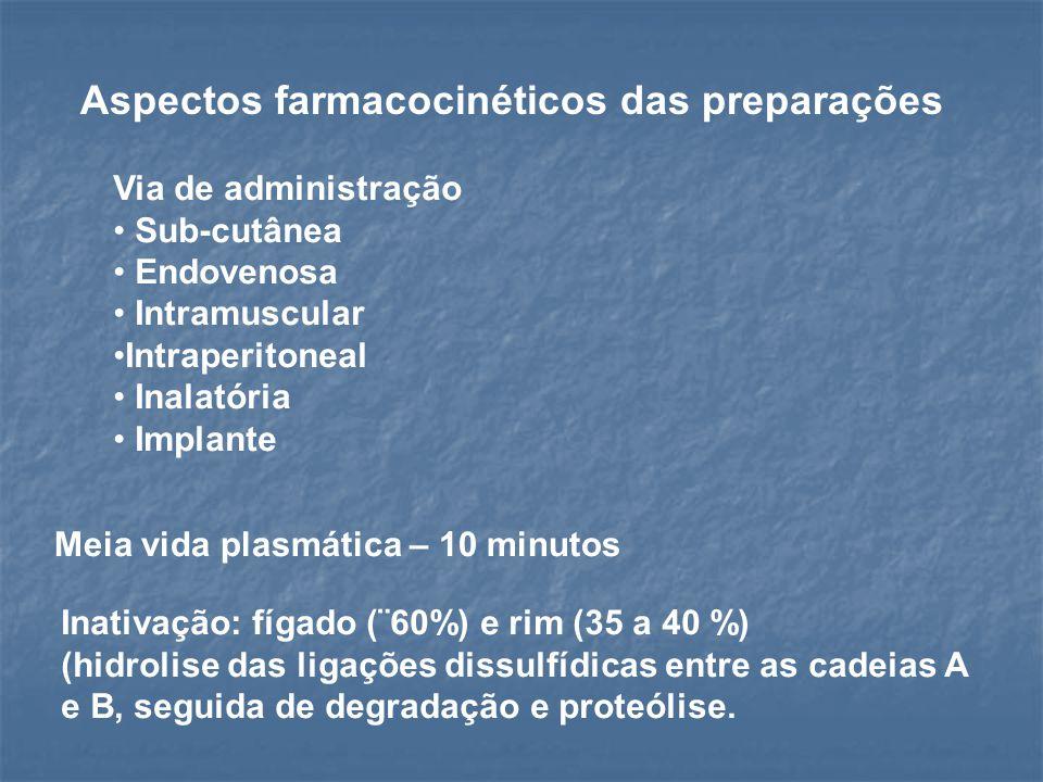 Aspectos farmacocinéticos das preparações Via de administração Sub-cutânea Endovenosa Intramuscular Intraperitoneal Inalatória Implante Meia vida plas