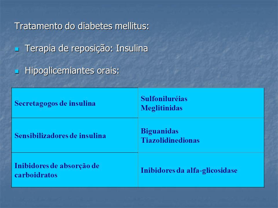 Tratamento do diabetes mellitus: Terapia de reposição: Insulina Terapia de reposição: Insulina Hipoglicemiantes orais: Hipoglicemiantes orais: Secreta