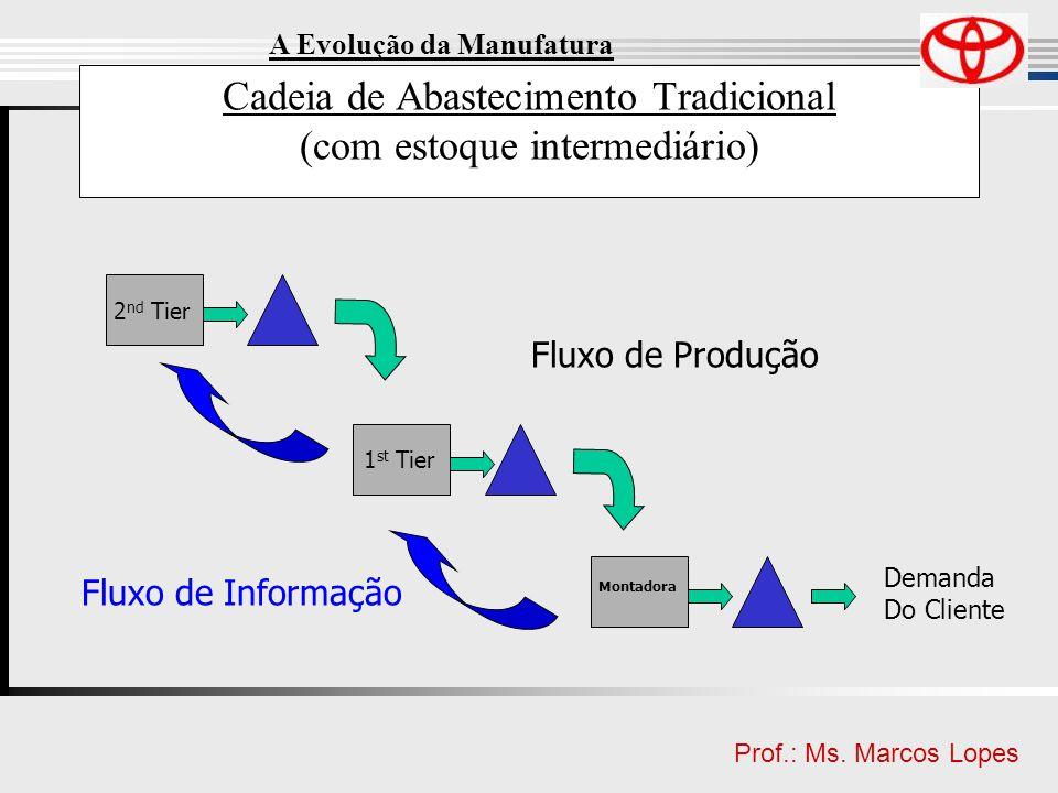Clique para editar o estilo do título mestre Clique para editar o estilo do subtítulo mestre Prof.: Ms. Marcos Lopes Cadeia de Abastecimento Tradicion