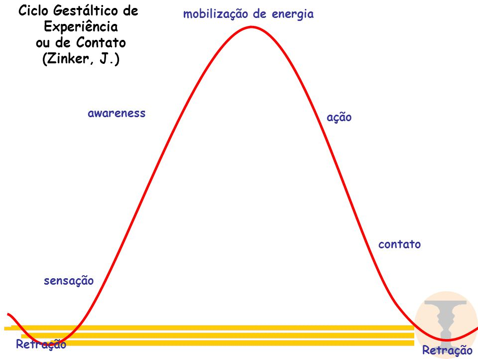 awareness sensação mobilização de energia ação contato Retração Ciclo Gestáltico de Experiência ou de Contato (Zinker, J.)