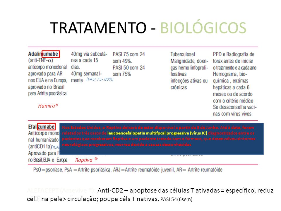 TRATAMENTO - BIOLÓGICOS Raptiva ® Humira® (sc) (ICAM-1) * (PASI 75- 80%) Nos Estados Unidos, o Raptiva deixará de estar disponível a partir de 8 de Junho.
