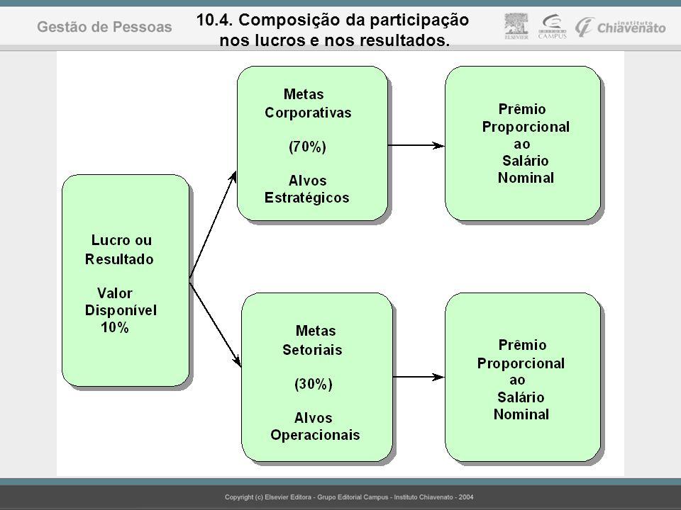 10.4. Composição da participação nos lucros e nos resultados.