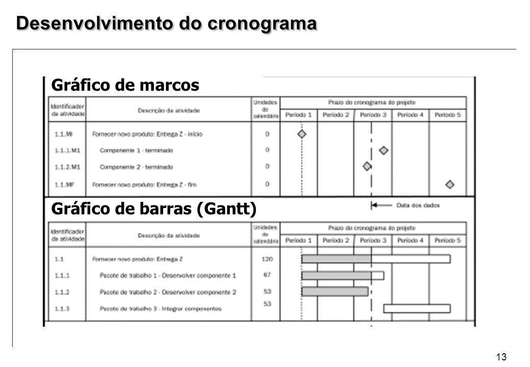 13 Gráfico de barras (Gantt) Gráfico de marcos Desenvolvimento do cronograma