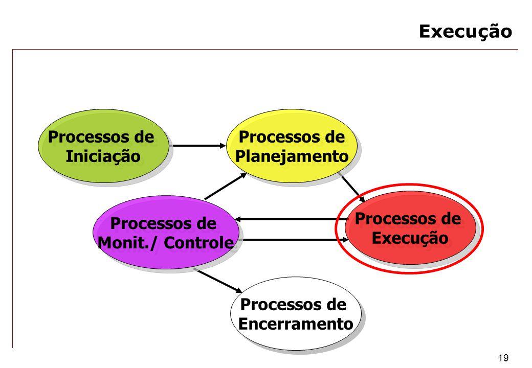 19 Processos de Encerramento Processos de Encerramento Processos de Monit./ Controle Processos de Monit./ Controle Processos de Execução Processos de